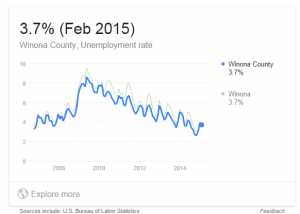 unemployment rate Winona Co 2015
